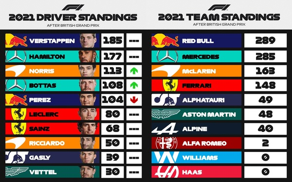 F1ポイントランキング 第10戦イギリスGP:2021年F1ランキング - F1ドライバーズ・ランキング / F1コンストラクターズ・ランキング