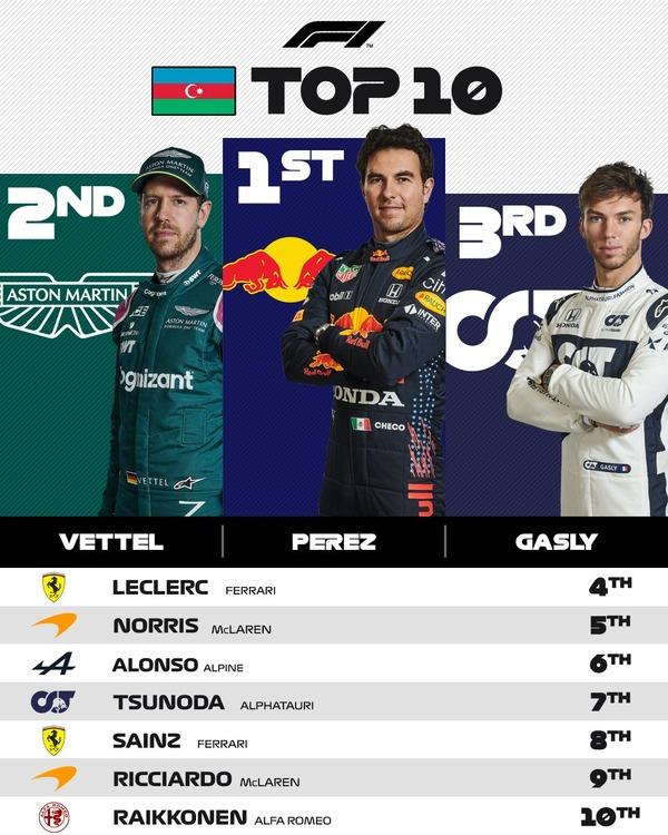 2021年F1アゼルバイジャンGPトップ10