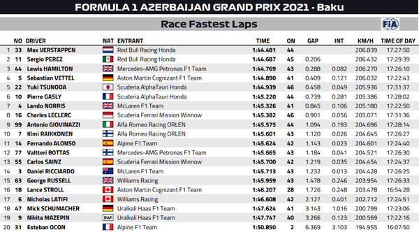 2021年F1アゼルバイジャンGP:ファステストラップ(最速ラップタイム)