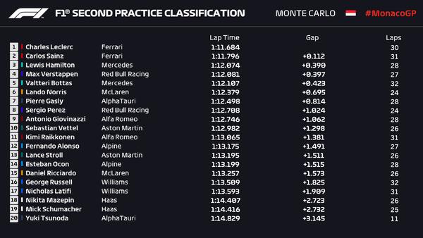2021年F1第5戦モナコGPフリー走行2回目