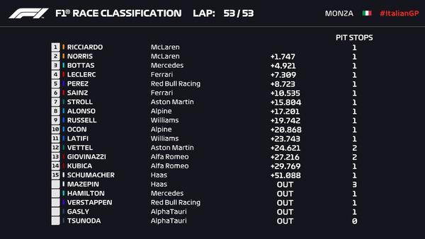 2021年F1第14戦イタリアGP決勝レース