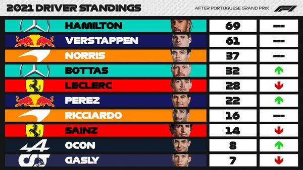 F1ポイントランキング 第3戦ポルトガルGP:2021年F1ランキング - F1ドライバーズ・ランキング