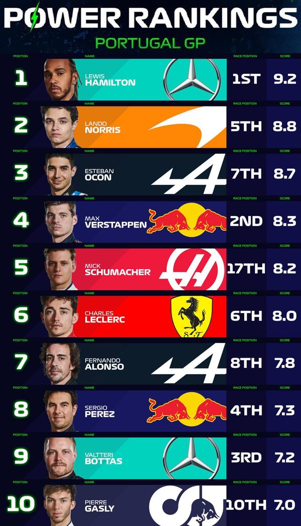 F1パワーランキング 2021年第3戦ポルトガルGP