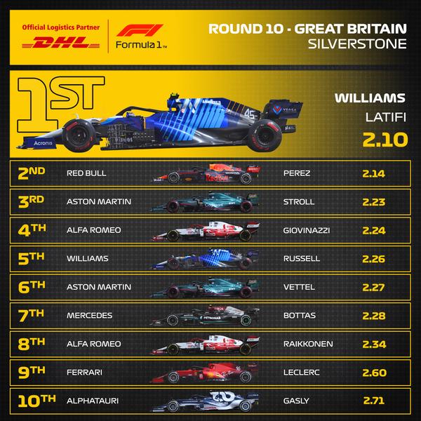 2021年F1イギリスGP 最速ピットストップ・トップ10