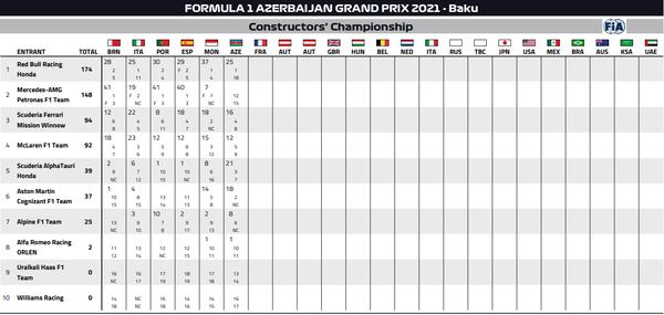 2021年F1コンストラクターズ・ランキング