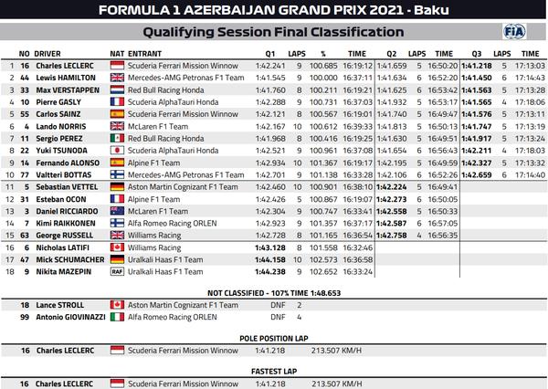 2021年F1第6戦アゼルバイジャンGP予選