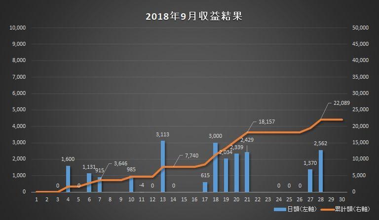 2018年9月のトレード成績