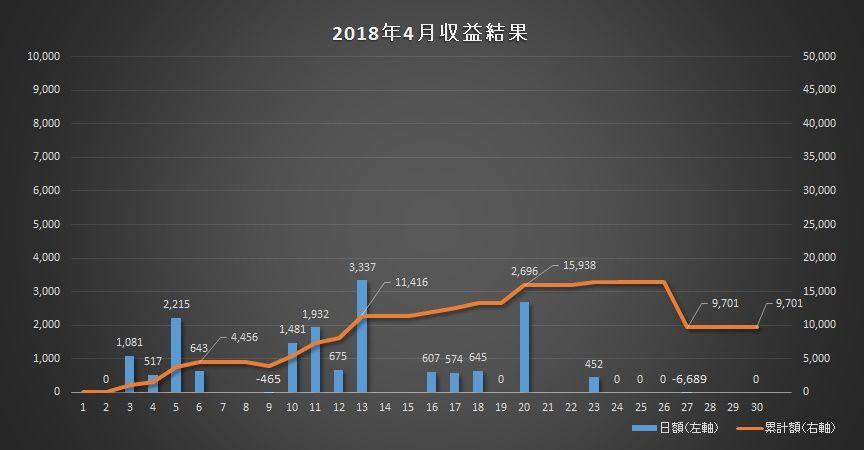 2018年4月のトレード成績