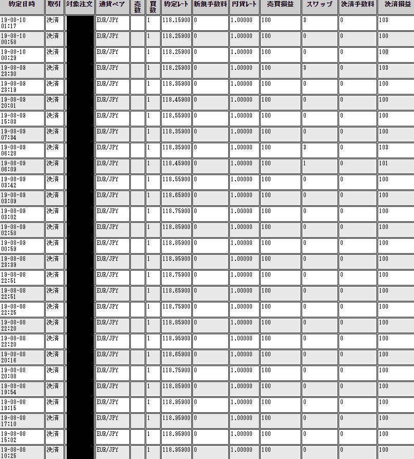 112連勝と連勝記録を更新中の自動売買 毎日コツコツと利食いを繰り返し半年間で142万円!