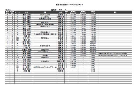 裏磐梯山岳耐久レース2012リザルト