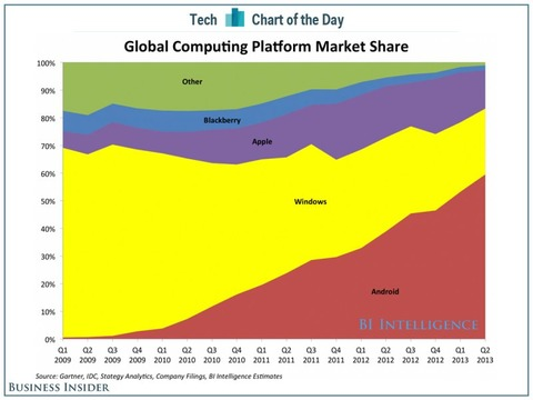 chart-of-the-day-computing-share