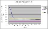317放射線量(千葉)
