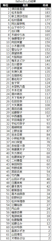 result_ske_sort_20121029