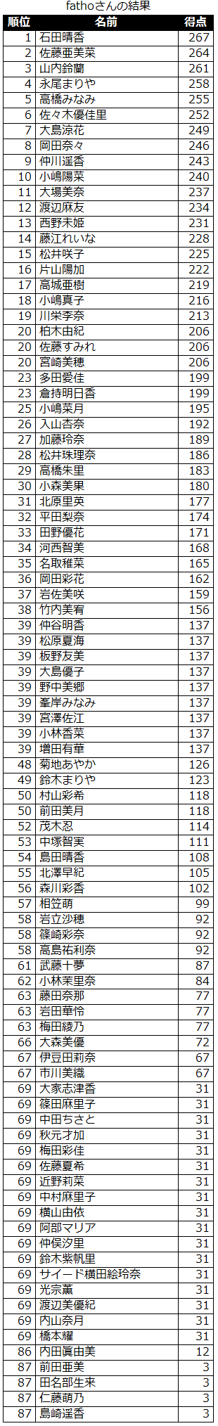 result_akb_sort_20121029
