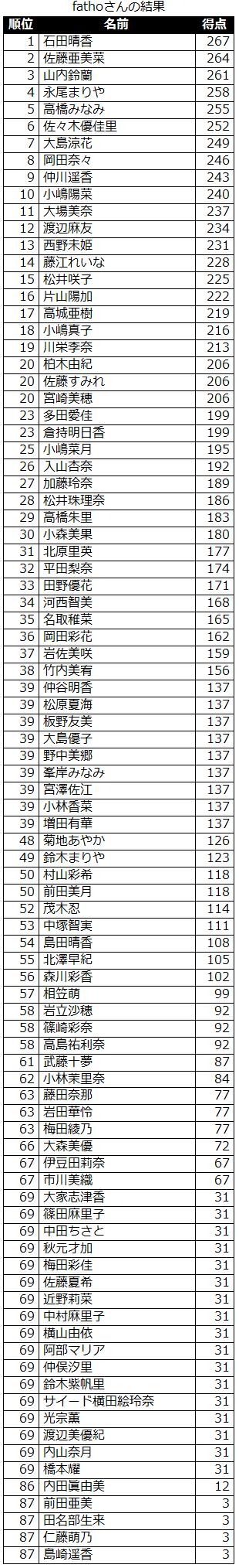 result_akb_sort_20121029