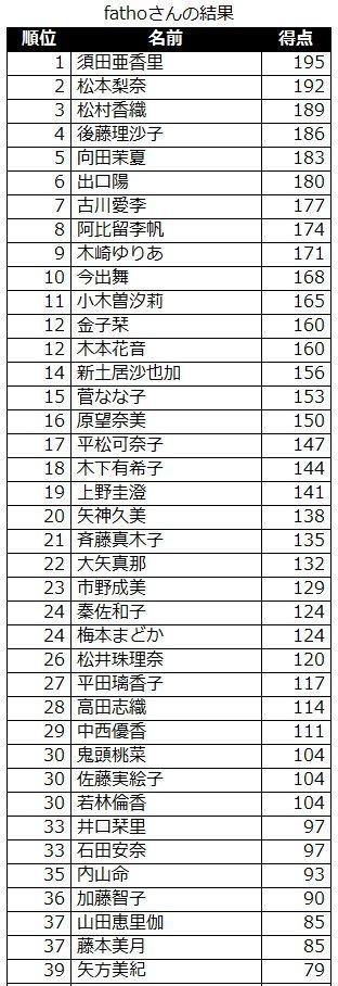 sort_result_20120625
