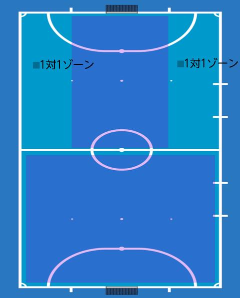 Futsal-attack-area