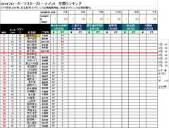 rank2014_1