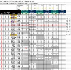 2014_05rank
