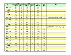 2011_桧原湖戦順位表