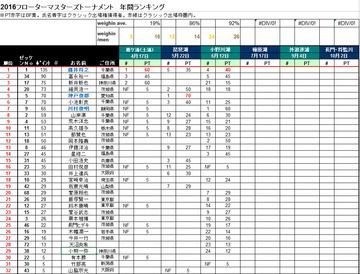 2016_3_rank
