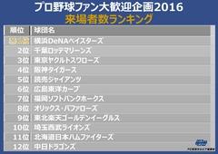 2016動員数ランキング