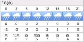倶知安の天気