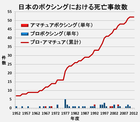 20140106095523!日本のボクシングにおける死亡事故数