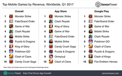 mobileGame2017q1Revenue-1