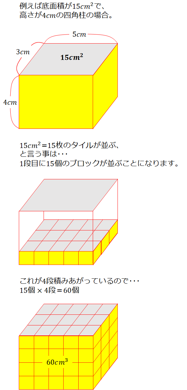 求め の 体積 四 角柱 方 の