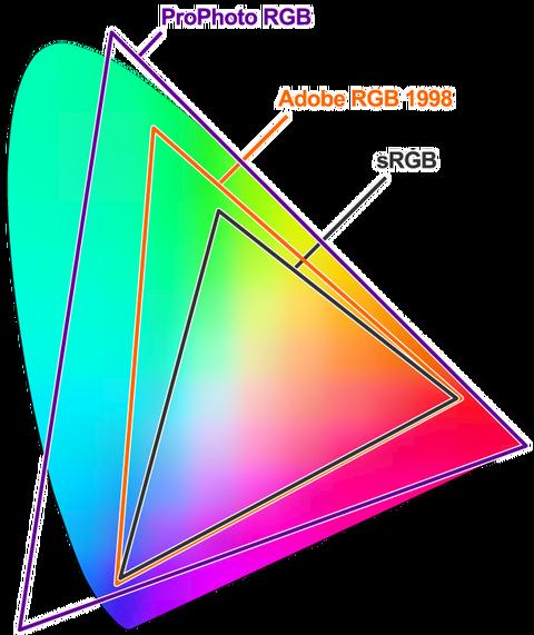 color space