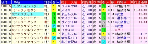 安田記念2