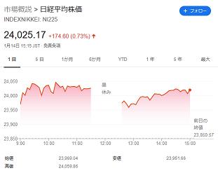 【株価】日経平均続伸、終値174円高の2万4025円  1か月ぶりに大台回復