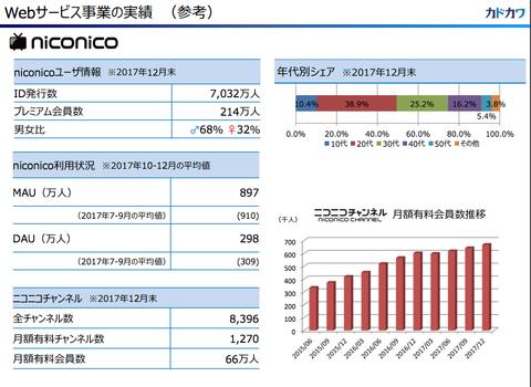 経済ニュース - 【悲報】ニコニコ動画さん、プレミアム会員が一気に14万人も減る