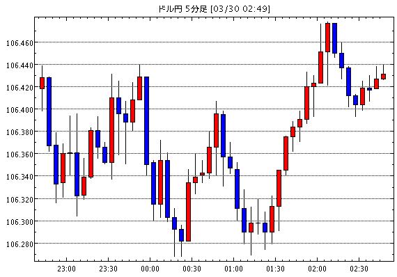 [予想]NY市場動向(午後0時台):ダウ241ドル高、原油先物0.49ドル高 / ユーロドル1.2284ドル…他、今日これからのドル円見通し