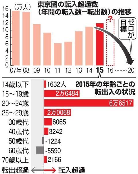 卒業生就職先リスト 就職支援  東京経済大学
