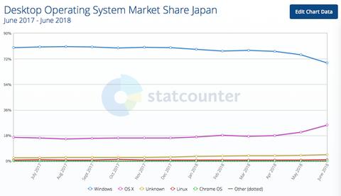 【朗報】日本だけWindowsシェアが急低下し70%割る。Macへ移行する人が激増か