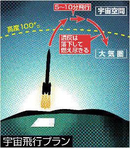 【話題】「墓に入りたくない、買いたくない」宇宙葬が注目されている/元巨人・故富田勝さんも宇宙へ