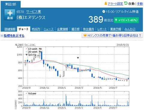 NHK集金代行のエヌリンクス<6578>が上場来安値を更新