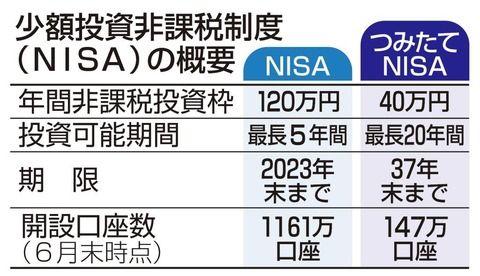 NISA恒久化を見送りへ 投資非課税は「富裕層優遇」