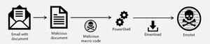 文書が添付されたEメール → 不正なマクロのコードを含む文書ファイル → PowerShell によるダウンロード → Emotet ウイルス感染
