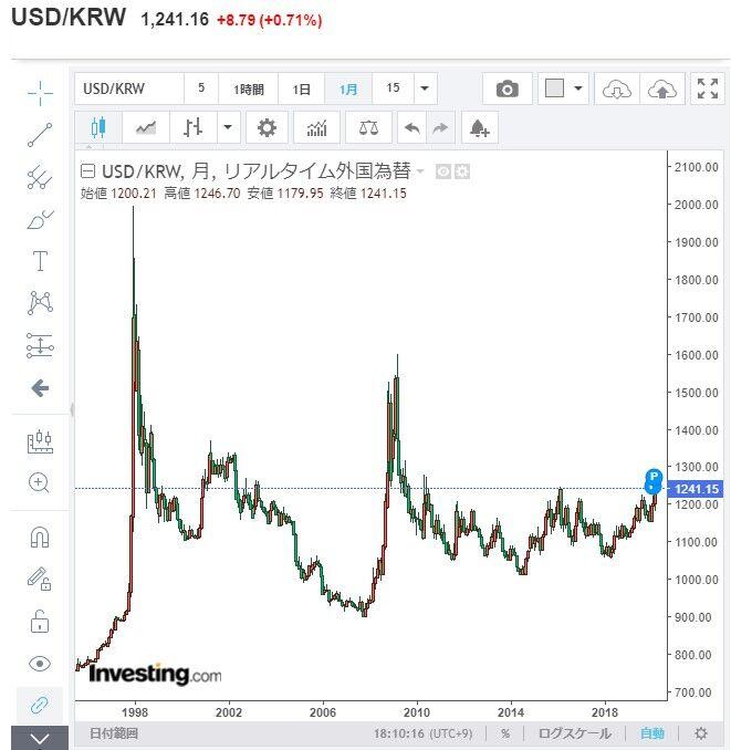 韓国通貨危機 2020