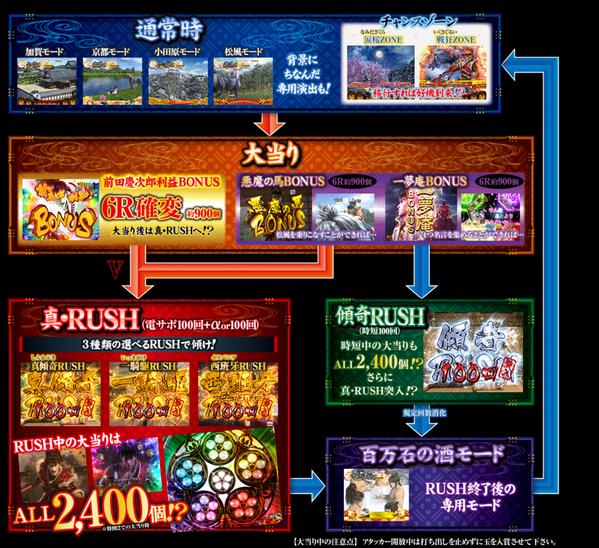 慶次2漆黒ゲームフロー