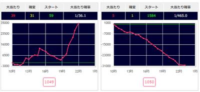CR北斗の拳7転生グラフ