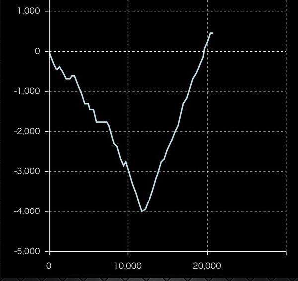 ジャグラーの台選びで1週間の連続グラフって参考にしてますか?