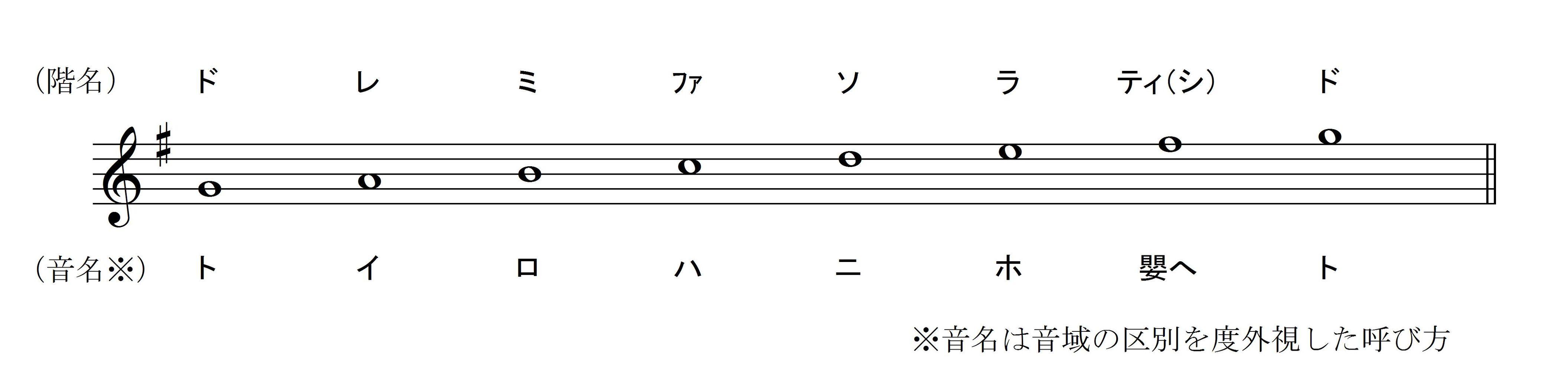 固定ド」音感者のための「移動ド...