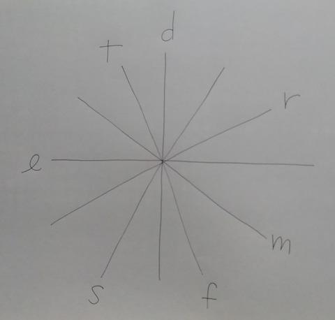 円形モデュレーター