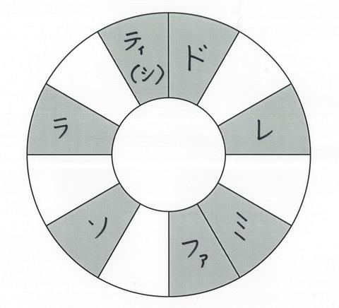 「音の性格」を示すための12分割された円