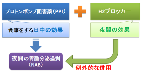 PPIとH2ブロッカーの併用2