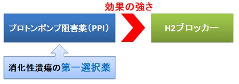 PPIとH2ブロッカー~作用の強さと第一選択